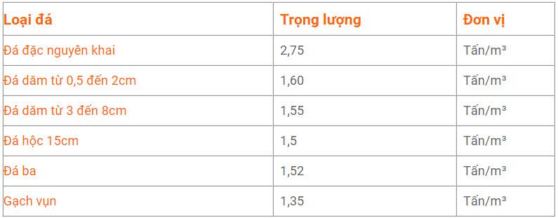 Bảng trọng lượng riêng của các loại đá xây dựng